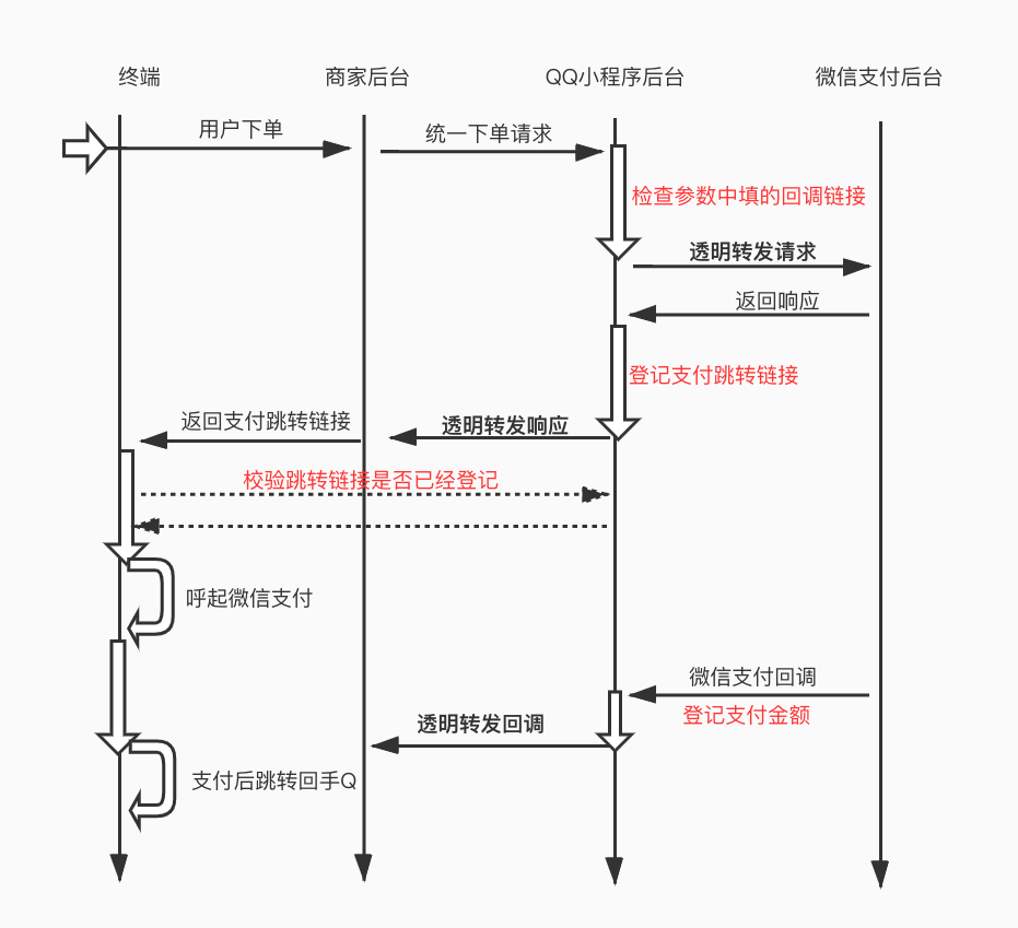 QQ小程序微信支付代理流程图